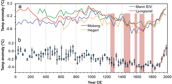 Temperature anomalies for the last 2000 years determined by the PAGES project (Ahmed et al. 2013).