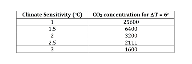 Table showing how the required carbon dioxide concentration for 6 degrees rise in temperature varies with climate sensitivity.