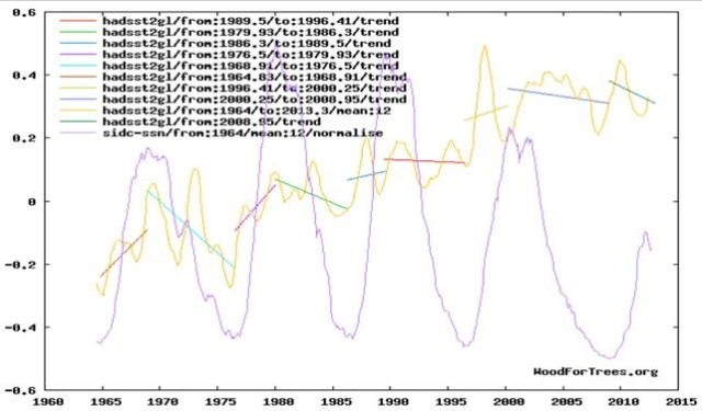 Figure comparing HADCRUT4 temperaturs anomalies with solar variability.