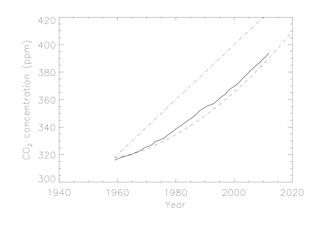 Carbon dioxide concentrations from Mauna Loa together with a linear increase of 2ppm per year (dash-dot line) and an exponential fit (dashed line)