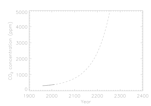 An estimate of future carbon dioxide concentrations assuming an exponential fit to the Mauna Loa measurements.