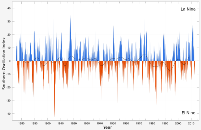 Southern Oscillation Index time series from 1876-2011.