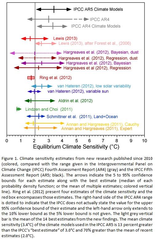 Climate sensitivity ranges