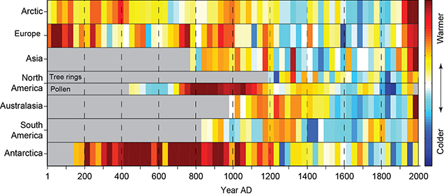 30-year temperature means for the 7 continental-scale regions in the PAGES study (Ahmed et al. 2013).