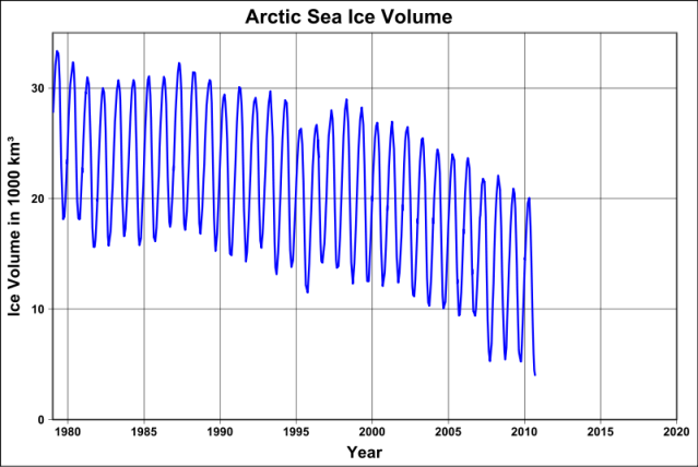 Change in arctic sea ice volume with time, since 1979.