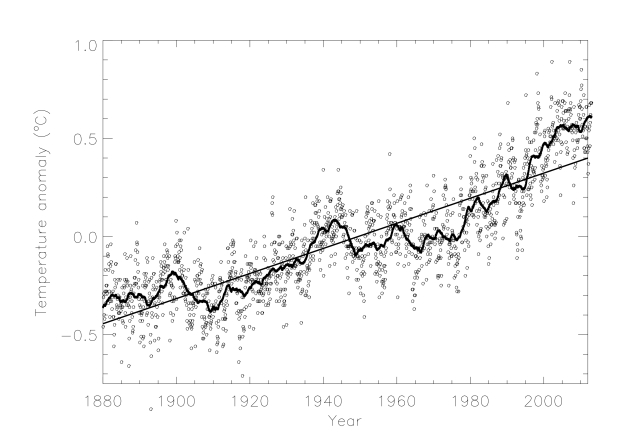 Temperature anomaly together with a 12 month running mean and a best-fit linear trend.