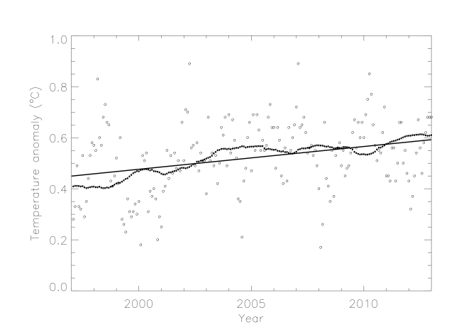 Monthly GISTEMP temperature anomaly data from 1997 to 2013, together with a 12 month running average and a best-fit linear trend line.