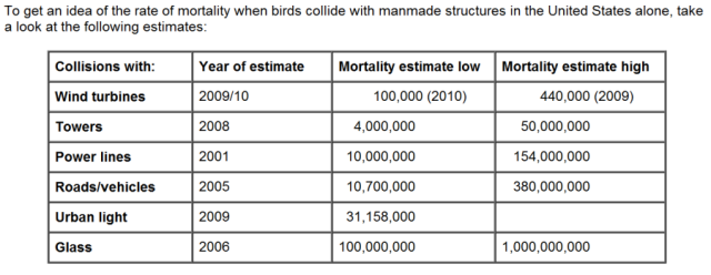 Table from American Bird Conservancy highlighting numbers of bird deaths through collision with various man-made structures.