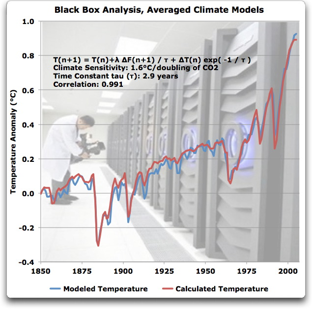 "Comparison between multi-model mean surfacce temperatures and Willis Eschenbach's ""black box"" approach (credit : Willis Eschenbach, WUWT)"
