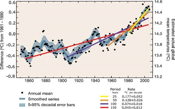 Figure from IPCC's 4th Assessment report.