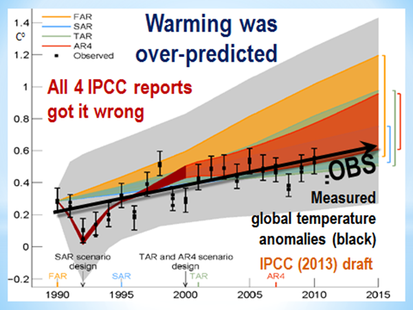 Comparison between measure temperature anomalies and IPCC model predictions.