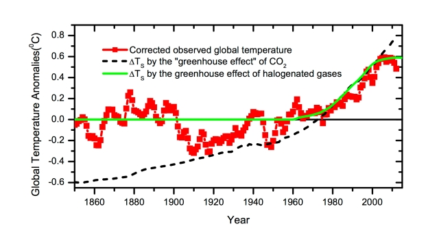 Comparison of global surface temperatures (with solar effect removed) with forcings due to CO2 (dashed line) and Halocarbons (green line) (credit : Lu 2013).