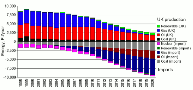 UK energy imports from 1998 till 2020 (projected).