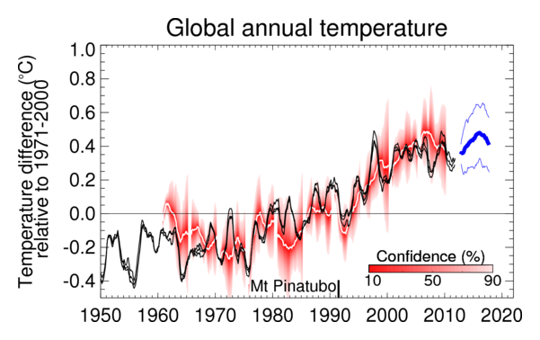 Global surface temperatures from UK Met Office.