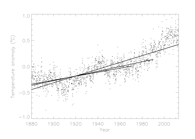 GISSTEMP monthly temperature anomalies (dots) together with 4 trend lines (1880-1950, 1880-1970, 1880-1990, 1880-2013).