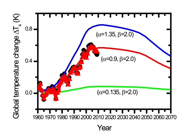 Figure showing temperature anomalies against time for different Halocarbon climate sensitivities and Halocarbon climate feedbacks.
