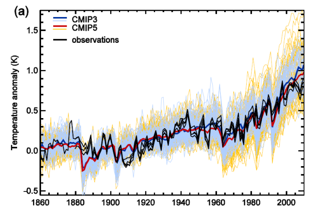 Comparison between observed global temperature anomalies with values from climate models.  The mean of the climate models is the red line.