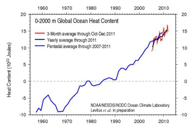 0-2000m ocean heat content since 1955.