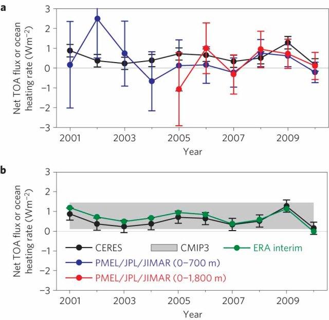 CERES measurements showing TOA flux (Loeb et al. 2012).