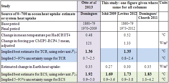 Table of TCR and ECS estmiates from Nic Lewis's study (credit : Nic Lewis, WUWT)