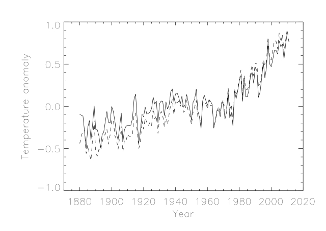 Temperature anomalies determined using the python script described in the comments below (solid line) together with the NASA results (dashed line).