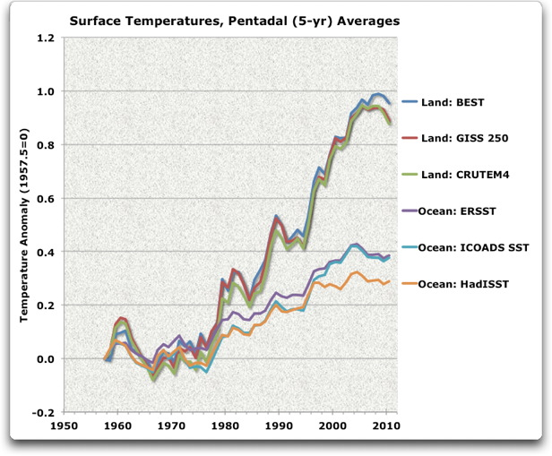Land and ocean temperature anomalies.