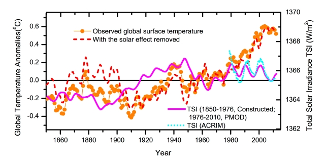 Measured global surface temperatures (orange dots), solar irradiance (pink line), solar-corrected surface temperatures (red dashed line) (credit : Lu 2013).
