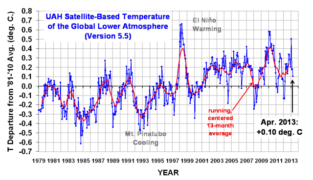 UAH satellite based temperature of the lower troposphere.