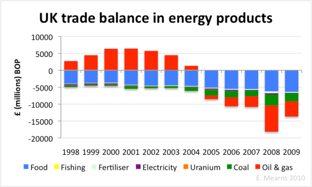 UK trade balance in energy goods.