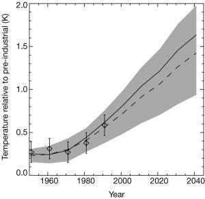 Model prediction from Allen et al. (1999).