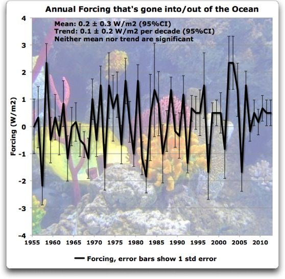Variation in the annual flux associated with energy going into the oceans (credit : Willis Eschenbach, WUWT)