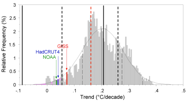 Comparison between observed trends and model trends.  This figure includes errors on the 15-year trends (vertical solid black lines) and include a 20-year trend (vertical dashed red line) and errors on the 20-year trend (vertical dashed black lines).  (credit : Paul Knappenberg and Patrick Michaels,  Additions by me)