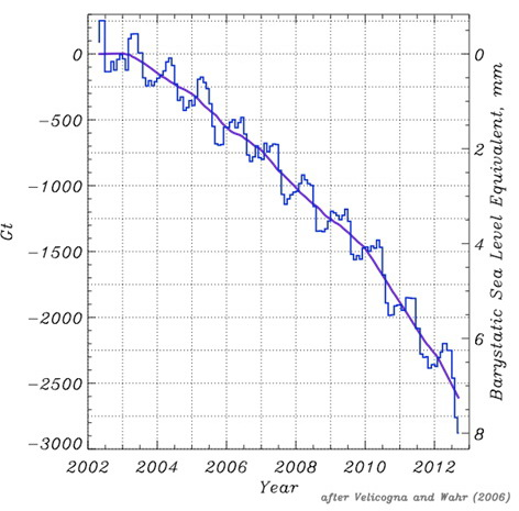 Greenland mass changes from GRACE.
