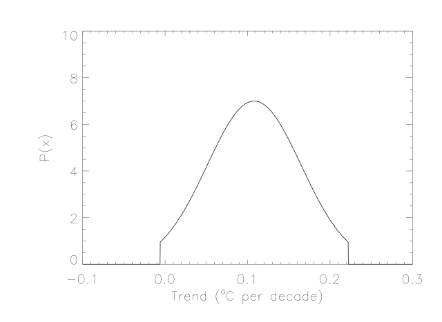 Distribution of trends for the GISSTEMP data from 1995 to 2013 and considering only the range within 2σ of the best-fit value.