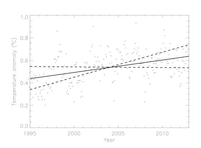 GISSTEMP data from 1995 to 2013 together with a best-fit trend  (solid line) and two lines illustrating the steepese and shallowest trends (dashed lines) based on 2σ errors.