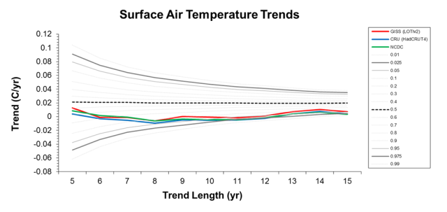 Figure showing how the trend on the global surface temperature anomaly varies with time interval considered (credit : Paul Knappenberger and Patrick Michaels).