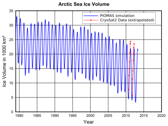 Plot showing Arctic ice volume from PIOMAS simulations and from Cryosat2 data.