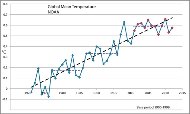 Kevin Trenberth's global temperature figure (credit : Kevin Trenberth)