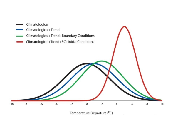 Illustration of how the temperature distribution in March 2012 is a consequence of natural variations, seasonal variations, and  a long-term trend (from Dole et al. 2013).