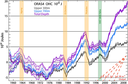 Ocean heat content data for the period 1955-2010 from Balmaseda et al. 2013.
