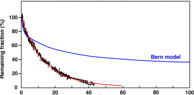 Change in carbon-14 to carbon-12 ratio (black data points, red curve) and estimate from the Bern model (credit : Gosta Petterson, WUWT).