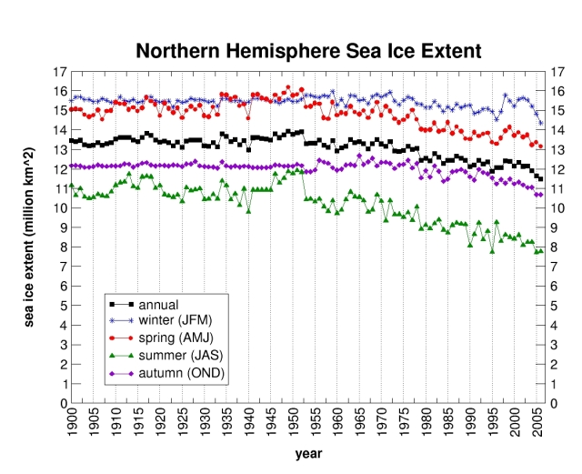 20th century Arctic sea ice extent from NOAA.