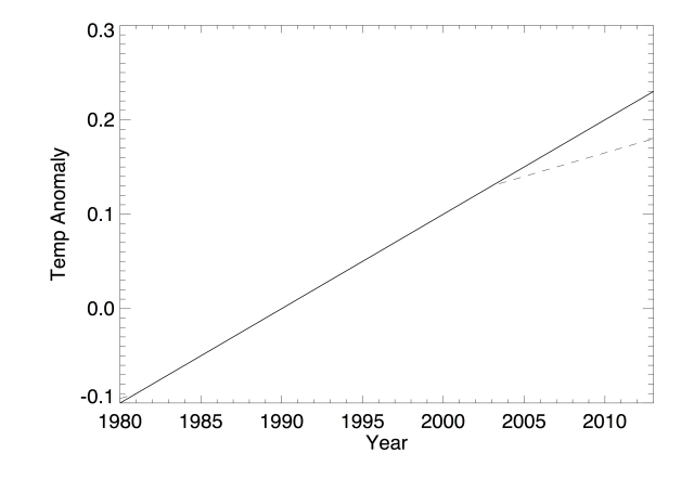 Illustration showing how decadal smoothing produces an artificial slowdown during the final 10 years.