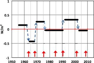 Figure 2 from Douglass & Knox (2012).