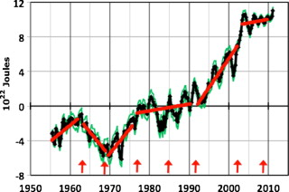 Figure 1 from Douglass & Knox (2012).