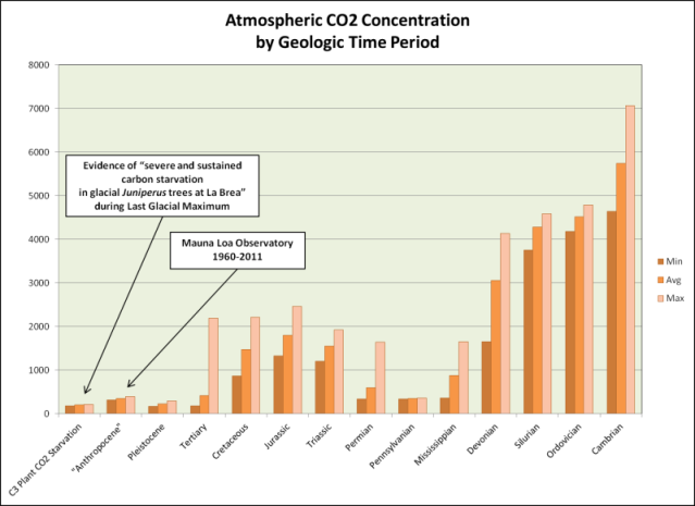 Carbon dioxide concentrations over geological time.  (credit : Anthony Watts, WUWT)