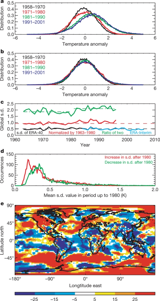 A figure showing how the distribution of temperature anomalies has shifted to higher temperatures since 1958 (despite the variability remaining constant) (credit : Huntingford et al., Nature, 500, 327, 2013)