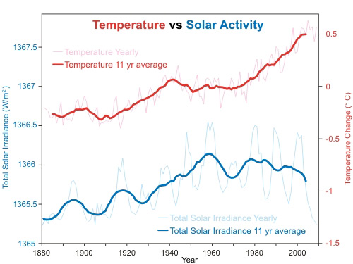 Surface temperatures and solar insolation since 1880 (credit : Skeptical science)