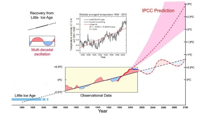 Figure from Akasofu (2013) showing the supposed recovery from the Little Ice Age and the multi-decadal oscillations.