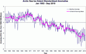 Sea ice charts of the Arctic Ocean show that ice extent has declined since at least the 1950s. Credit: NSIDC and the UK Hadley Center